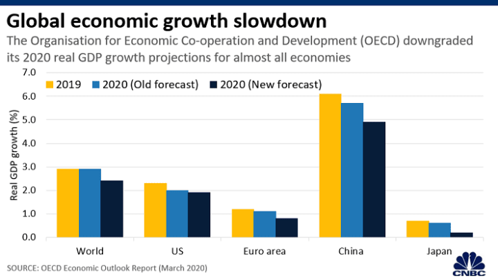 global economic growth slowdown